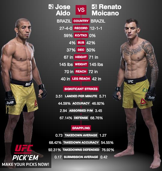 Aldo vs Moicano