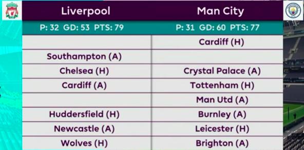 Man City Fixtures: Premier League Title Race Betting Odds: Liverpool Vs. Man