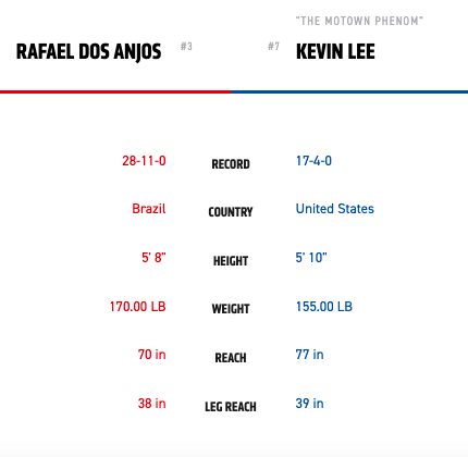 Dos Anjos vs Lee tale of the tape